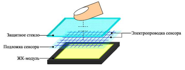 TFT-LCD-панель