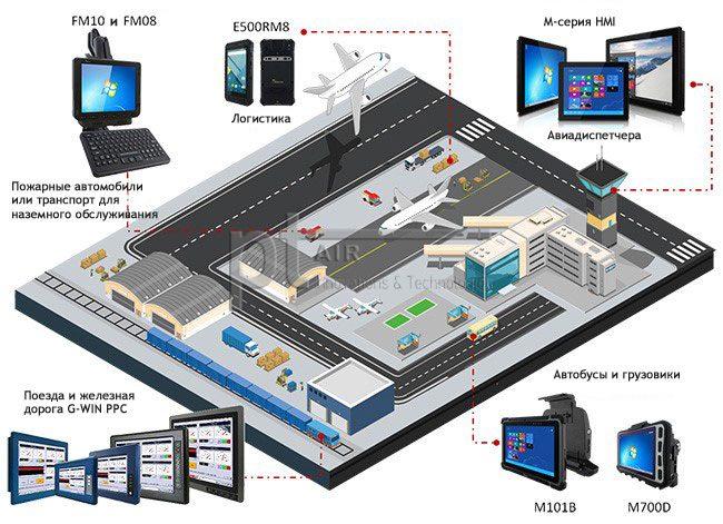 Встраиваемая технология для быстро развивающейся сферы транспортных услуг-ru